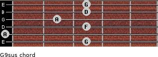 G9sus for guitar on frets 3, 0, 3, 2, 3, 3