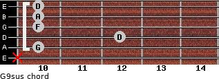 G9sus for guitar on frets x, 10, 12, 10, 10, 10