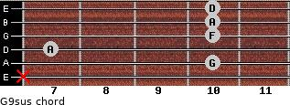 G9sus for guitar on frets x, 10, 7, 10, 10, 10