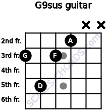 G9sus for guitar on frets 3, 5, 3, 2, x, x