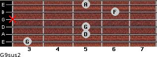 G9sus2 for guitar on frets 3, 5, 5, x, 6, 5