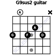 G9sus2 for guitar on frets 3, 0, 3, 2, 3, x