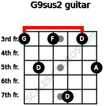 G9sus2 for guitar on frets 3, 5, 3, 7, 3, 5