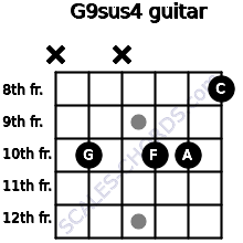 G9sus4 for guitar on frets x, 10, x, 10, 10, 8
