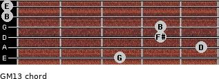 GM13 for guitar on frets 3, 5, 4, 4, 0, 0