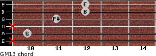 GM13 for guitar on frets x, 10, x, 11, 12, 12