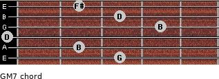 GM7 for guitar on frets 3, 2, 0, 4, 3, 2