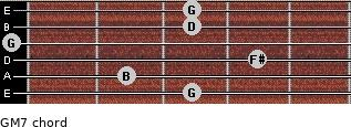 GM7 for guitar on frets 3, 2, 4, 0, 3, 3