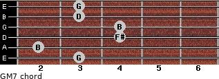 GM7 for guitar on frets 3, 2, 4, 4, 3, 3