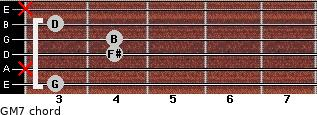 GM7 for guitar on frets 3, x, 4, 4, 3, x