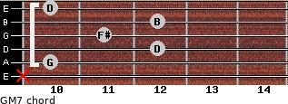 GM7 for guitar on frets x, 10, 12, 11, 12, 10