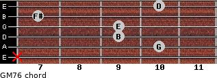 GM7/6 for guitar on frets x, 10, 9, 9, 7, 10