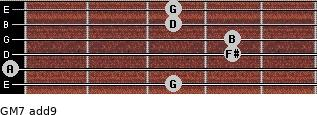 GM7(add9) for guitar on frets 3, 0, 4, 4, 3, 3