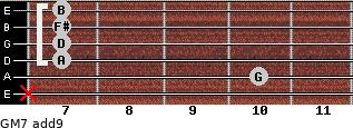GM7(add9) for guitar on frets x, 10, 7, 7, 7, 7