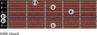 GM9 for guitar on frets 3, 0, 0, 4, 3, 2