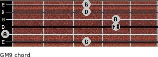 GM9 for guitar on frets 3, 0, 4, 4, 3, 3