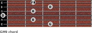 GM9 for guitar on frets 3, 2, 0, 2, 3, 2