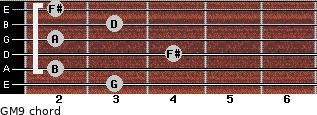 GM9 for guitar on frets 3, 2, 4, 2, 3, 2