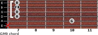 GM9 for guitar on frets x, 10, 7, 7, 7, 7