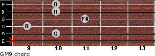 GM9 for guitar on frets x, 10, 9, 11, 10, 10