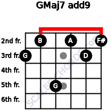 GMaj7(add9) for guitar on frets 3, 2, 5, 2, 3, 2