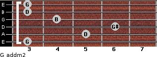 G add(m2) for guitar on frets 3, 5, 6, 4, 3, 3