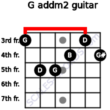 G add(m2) for guitar on frets 3, 5, 5, 4, 3, 4
