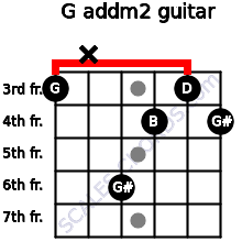 G add(m2) for guitar on frets 3, x, 6, 4, 3, 4