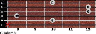 G add(m3) for guitar on frets x, 10, 8, 12, 12, 10