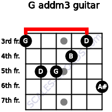 G add(m3) for guitar on frets 3, 5, 5, 4, 3, 6