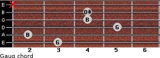 Gaug for guitar on frets 3, 2, 5, 4, 4, x