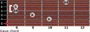 Gaug for guitar on frets x, 10, 9, 8, 8, 11