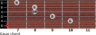Gaug for guitar on frets x, 10, 9, 8, 8, 7