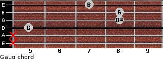 Gaug for guitar on frets x, x, 5, 8, 8, 7