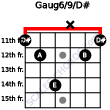 Gaug6/9/D# for guitar on frets 11, 12, 14, x, 12, 11