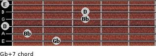 Gb+7 for guitar on frets 2, 1, 0, 3, 3, 0
