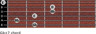 Gb+7 for guitar on frets 2, 1, 2, 3, 3, 0