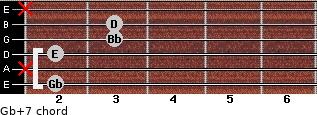 Gb+7 for guitar on frets 2, x, 2, 3, 3, x