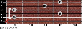 Gb+7 for guitar on frets x, 9, 12, 9, 11, 12