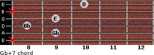 Gb+7 for guitar on frets x, 9, 8, 9, x, 10