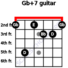 Gb+7 for guitar on frets 2, 5, 2, 3, 3, 2