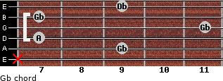 Gb- for guitar on frets x, 9, 7, 11, 7, 9