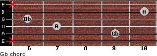 Gb- for guitar on frets x, 9, 7, 6, 10, x