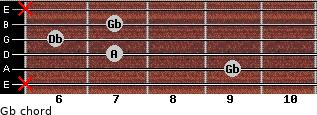 Gb- for guitar on frets x, 9, 7, 6, 7, x