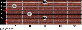Gb for guitar on frets x, 9, 8, x, 7, 9