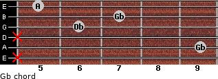 Gb- for guitar on frets x, 9, x, 6, 7, 5