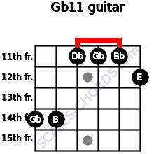 Gb11 for guitar on frets 14, 14, 11, 11, 11, 12