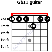 Gb11 for guitar on frets 2, 2, 2, 3, 2, 2