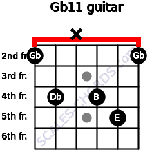 Gb11 for guitar on frets 2, 4, x, 4, 5, 2