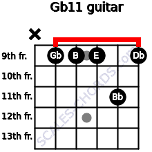 Gb11 for guitar on frets x, 9, 9, 9, 11, 9